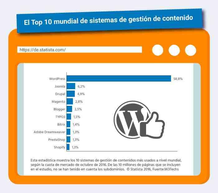 ¿Por qué WordPress es mejor?